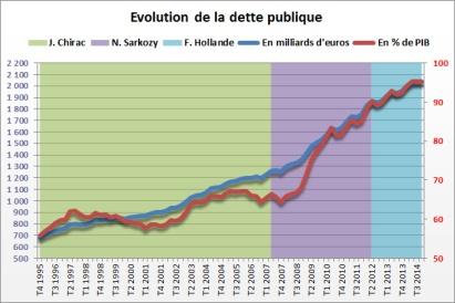 2564246-dette-publique-de-la-france-nouveau-record-au-4e-trimestre-2014