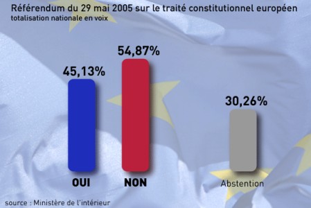 655523_5_2afa_resultats-du-referendum-du-29-mai-2005