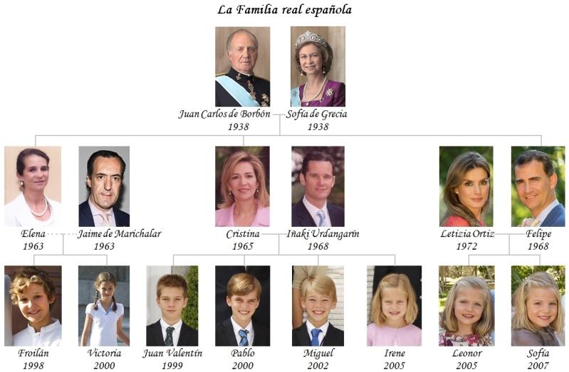 arbol-genealogico