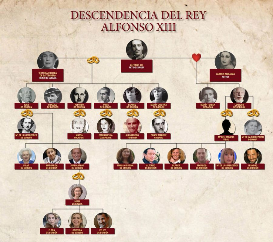 el-arbol-genealogico-de-los-descendientes-del-rey-alfonso-xiii