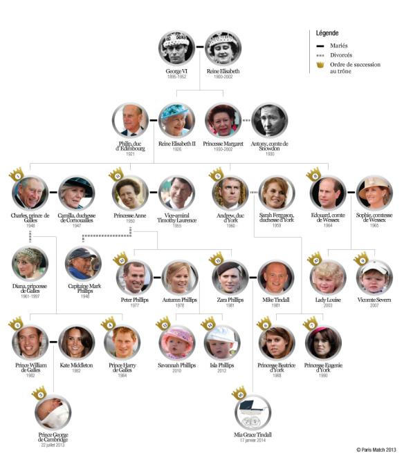 L-arbre-genealogique-des-Windsor
