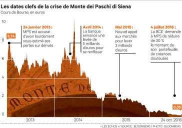 2037642_troisieme-plan-de-sauvetage-pour-monte-dei-paschi-di-siena-web-tete-0211427253273